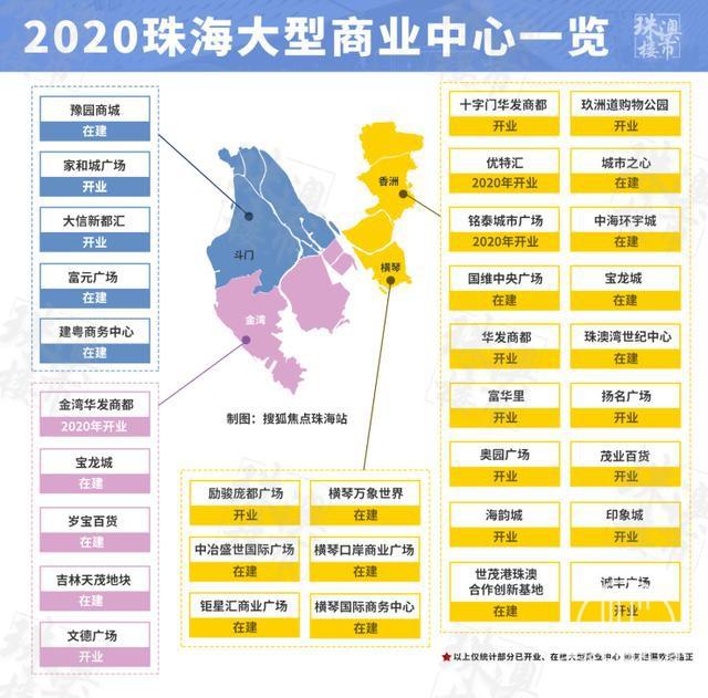 最新!2020珠海大型商业一览出炉 这些商场即将开业!-2.jpg