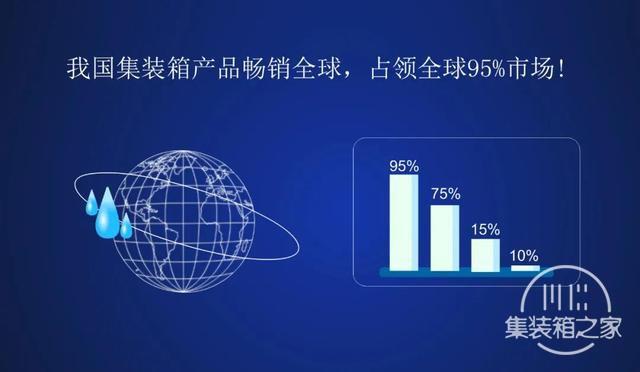 凭借集装箱产业全水性化优势,我国集装箱产品畅销全球!-4.jpg